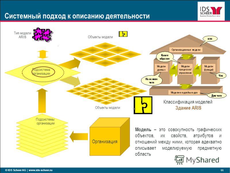 © IDS Scheer AG www.ids-scheer.ru 11 Подсистемы организации Подсистема организации Организация Тип модели ARIS Объекты модели Модель – это совокупность графических объектов, их свойств, атрибутов и отношений между ними, которая адекватно описывает мо