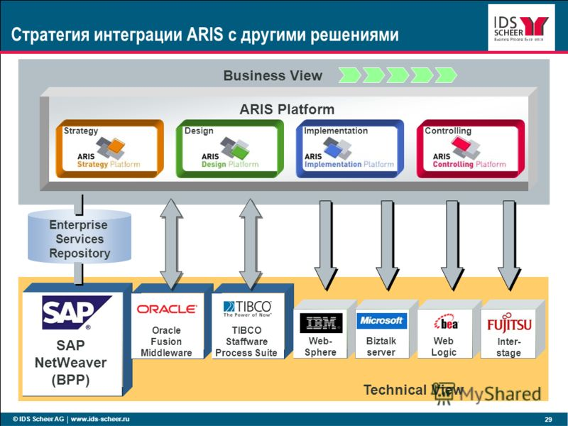 © IDS Scheer AG www.ids-scheer.ru 29 Technical View ARIS Platform Business View StrategyDesignImplementationControlling SAP NetWeaver (BPP) Стратегия интеграции ARIS с другими решениями Enterprise Services Repository Oracle Fusion Middleware TIBCO St