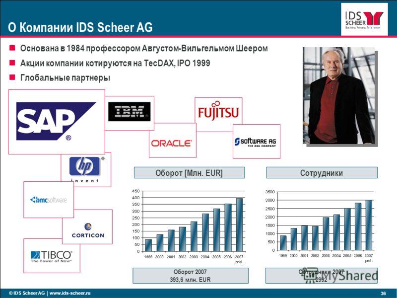 © IDS Scheer AG www.ids-scheer.ru 36 Основана в 1984 профессором Августом-Вильгельмом Шеером Акции компании котируются на TecDAX, IPO 1999 Глобальные партнеры Оборот [Млн. EUR] Оборот 2007 393,6 млн. EUR Сотрудники Сотрудники 2007 2992 О Компании IDS