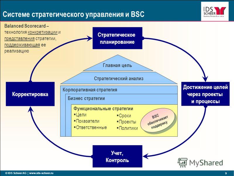 © IDS Scheer AG www.ids-scheer.ru 9 Системе стратегического управления и BSC Корпоративная стратегия Бизнес стратегии Функциональные стратегии Цели Показатели Ответственные Стратегическое планирование Достижение целей через проекты и процессы Коррект