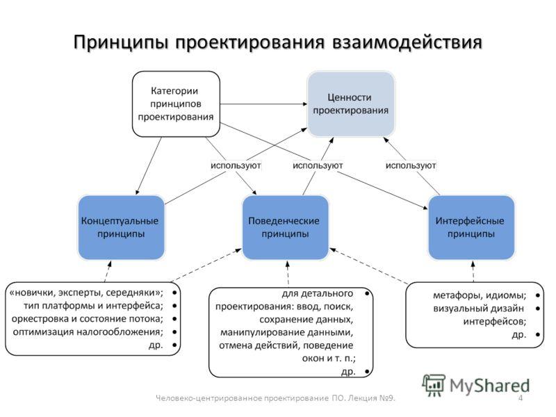 Принципы проектирования взаимодействия Человеко-центрированное проектирование ПО. Лекция 9.4