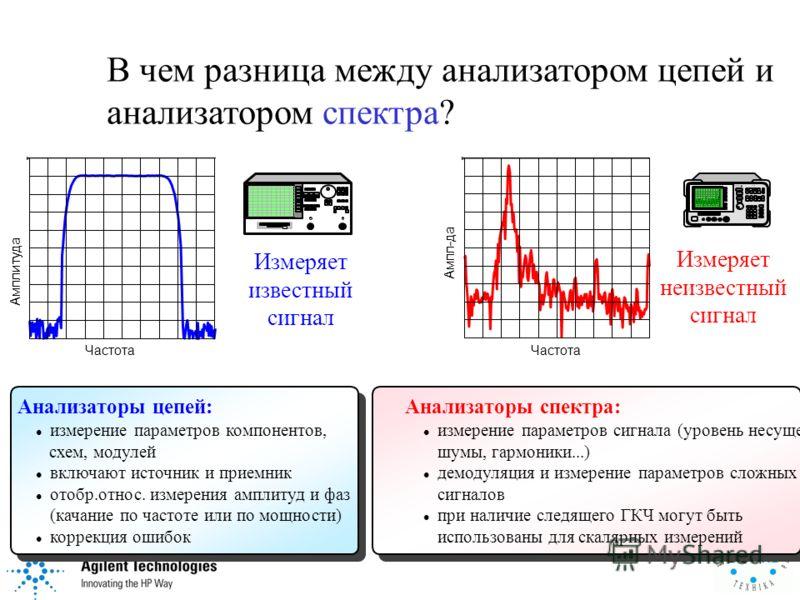 В чем разница между анализатором цепей и анализатором спектра?. Амплитуда Частота Ампл-да Частота 8563A SPECTRUM ANALYZER 9 kHz - 26.5 GHz Измеряет известный сигнал Измеряет неизвестный сигнал Анализаторы цепей: l измерение параметров компонентов, сх