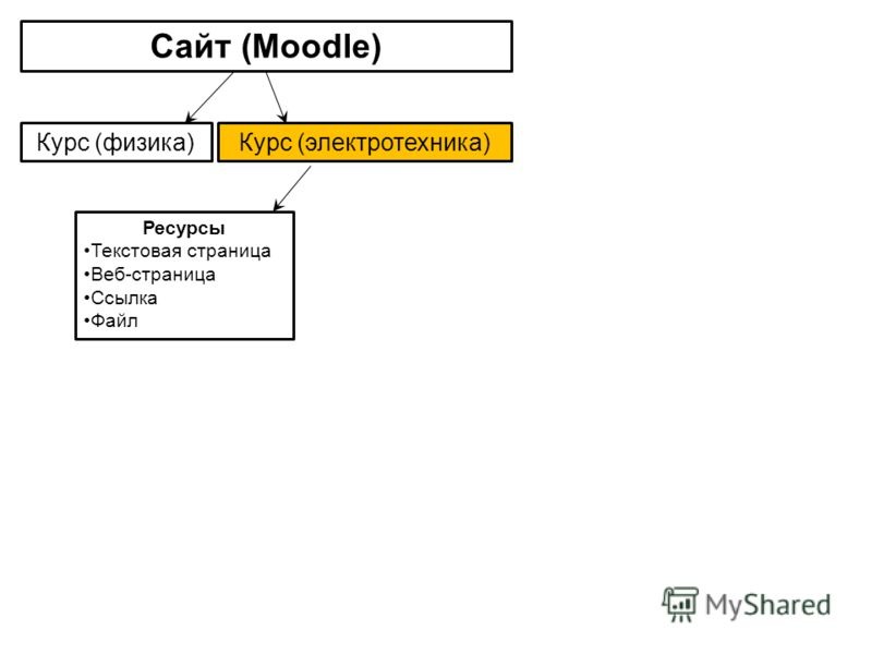 Сайт (Moodle) Курс (электротехника)Курс (физика) Ресурсы Текстовая страница Веб-страница Ссылка Файл