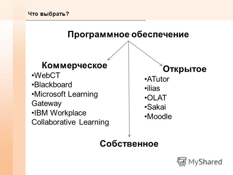 Что выбрать? Программное обеспечение Коммерческое WebCT Blackboard Microsoft Learning Gateway IBM Workplace Collaborative Learning Собственное Открытое ATutor ilias OLAT Sakai Moodle