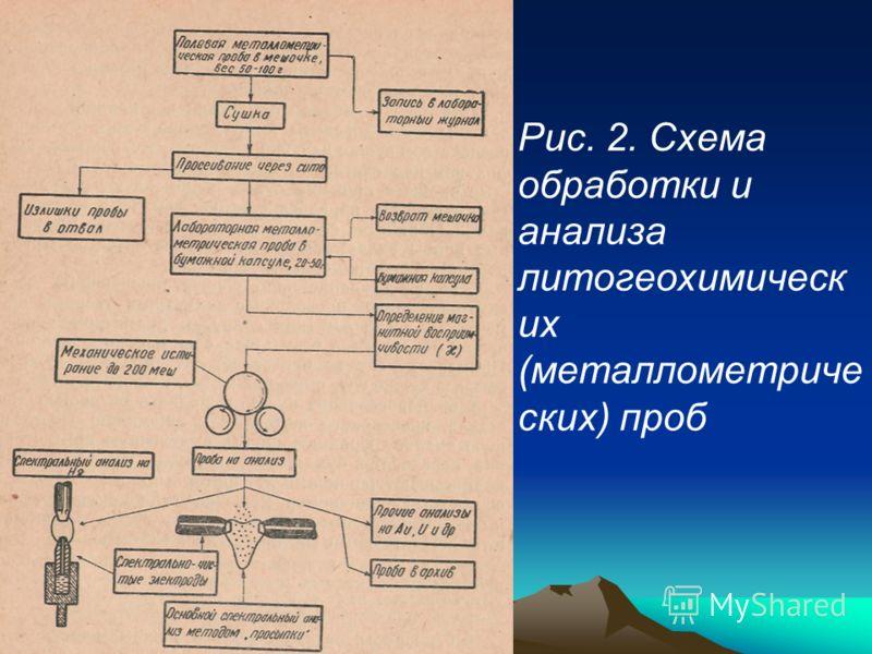 Рис. 2. Схема обработки и анализа литогеохимическ их (металлометриче ских) проб