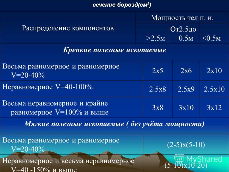 Распределение компонентов Мощность тел п. и. >2.5м От2.5до 0.5м