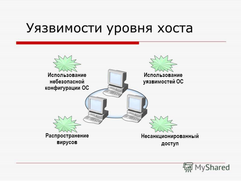 Уязвимости уровня хоста Использование небезопасной конфигурации ОС Использование уязвимостей ОС Распространение вирусов Несанкционированный доступ