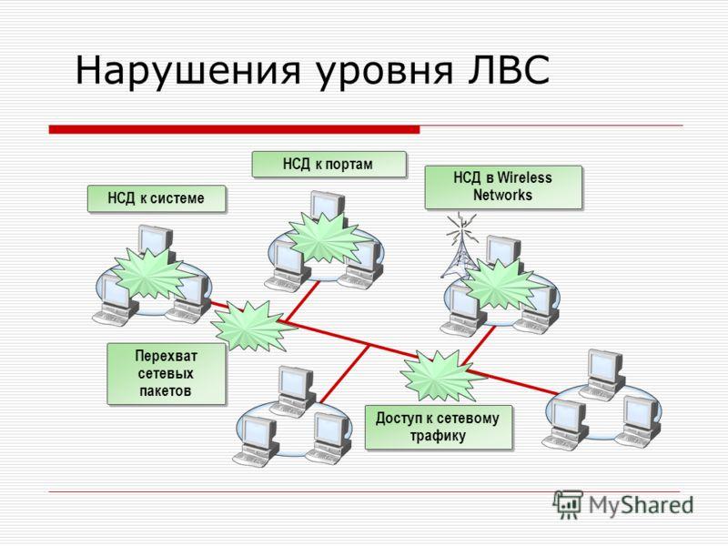 Нарушения уровня ЛВС НСД к системе Доступ к сетевому трафику НСД в Wireless Networks НСД к портам Перехват сетевых пакетов