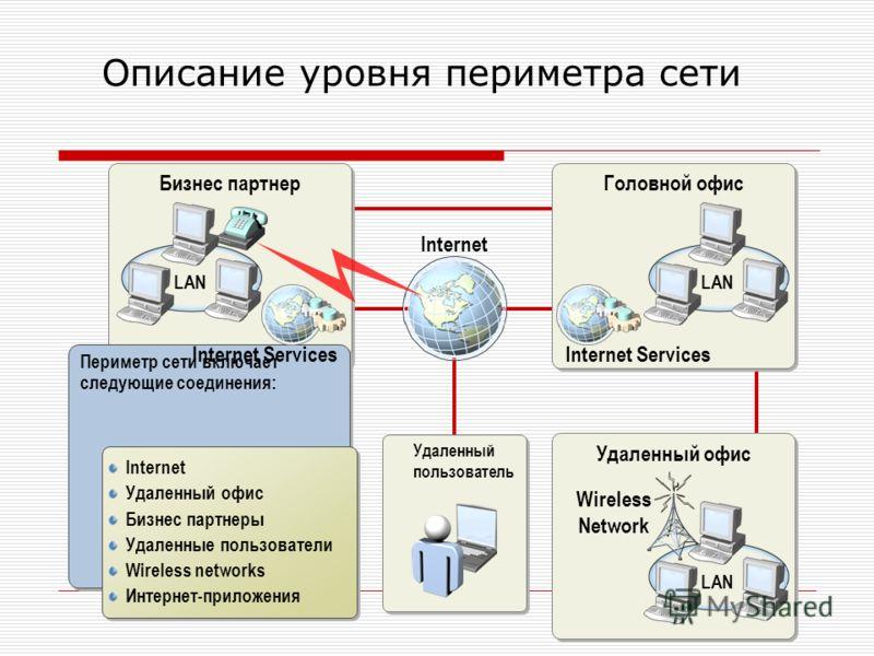 Бизнес партнер Удаленный офис Описание уровня периметра сети LAN Периметр сети включает следующие соединения: Internet Удаленный офис Бизнес партнеры Удаленные пользователи Wireless networks Интернет-приложения Internet Удаленный офис Бизнес партнеры