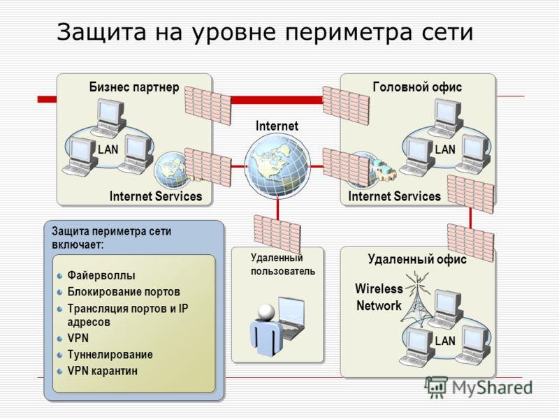Защита на уровне периметра сети Защита периметра сети включает: Бизнес партнер Удаленный офис Wireless Network LAN Удаленный пользователь Internet Головной офис LAN Internet Services LAN Файерволлы Блокирование портов Трансляция портов и IP адресов V