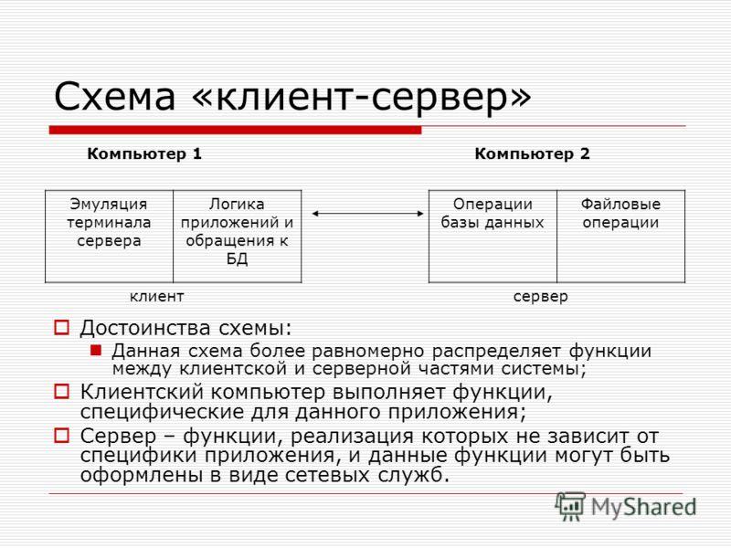 Схема «клиент-сервер» Компьютер 1Компьютер 2 Эмуляция терминала сервера Логика приложений и обращения к БД Операции базы данных Файловые операции клиентсервер Достоинства схемы: Данная схема более равномерно распределяет функции между клиентской и се