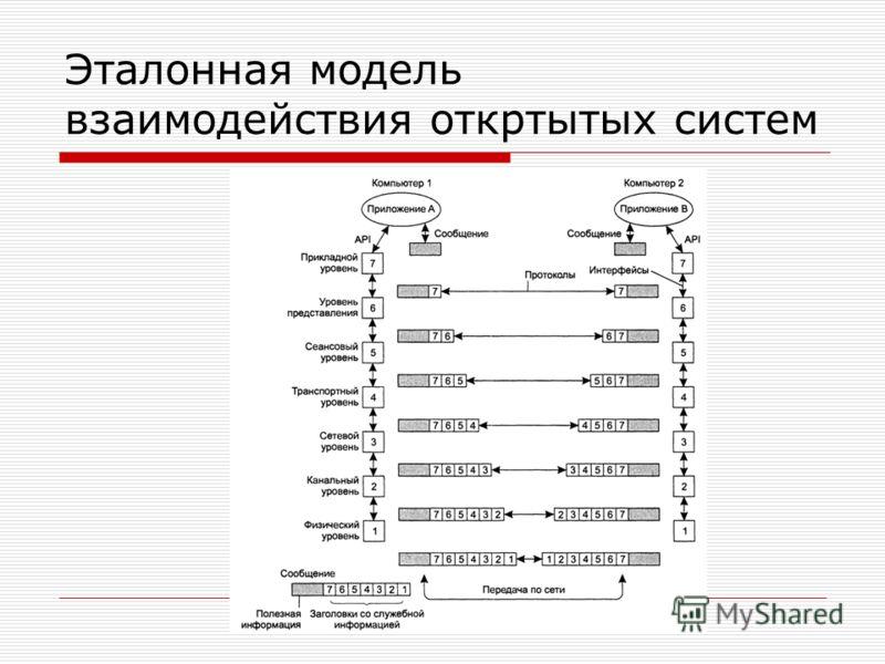 Эталонная модель взаимодействия откртытых систем