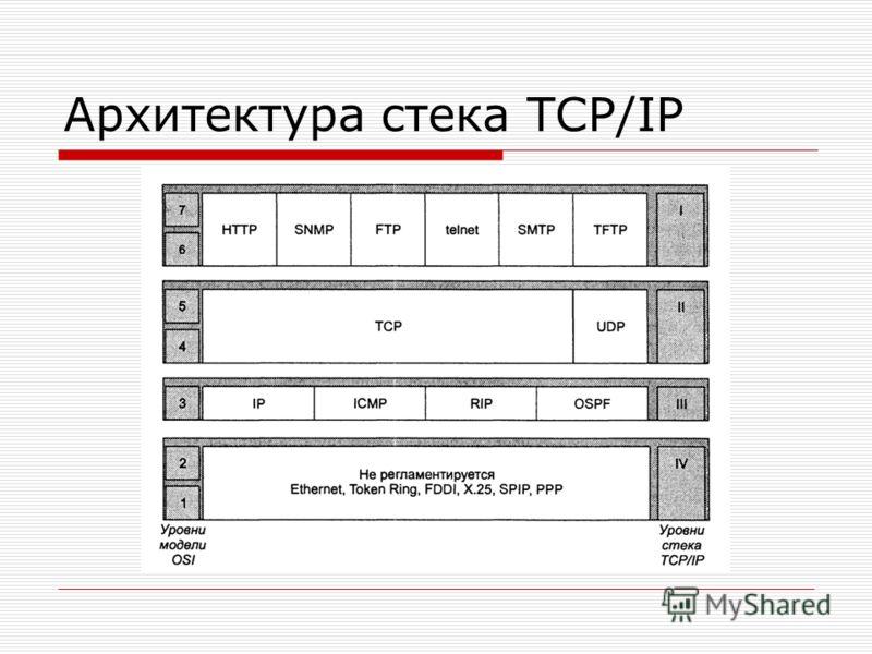 Архитектура стека TCP/IP
