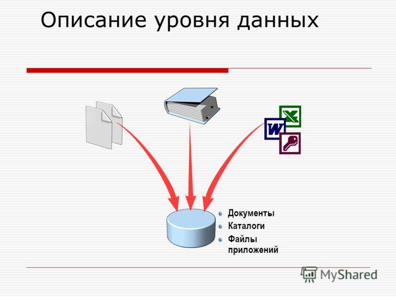 Описание уровня данных Документы Каталоги Файлы приложений