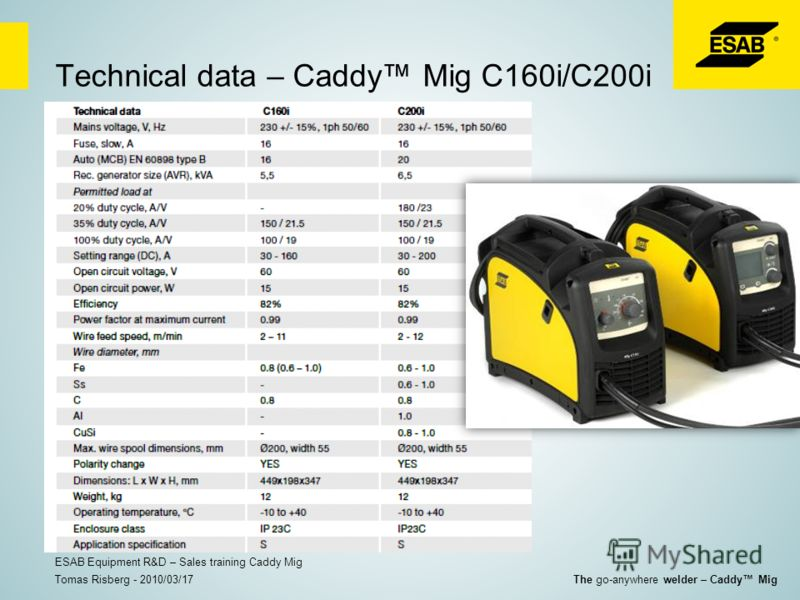 Technical data – Caddy Mig C160i/C200i Tomas Risberg - 2010/03/17 ESAB Equipment R&D – Sales training Caddy Mig The go-anywhere welder – Caddy Mig