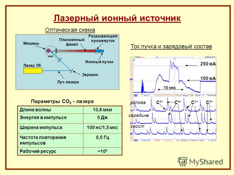 Лазерный ионный источник Длина волны10,6 мкм Энергия в импульсе5 Дж Ширина импульса100 нс/1,5 мкс Частота повторения импульсов 0,5 Гц Рабочий ресурс~10 6 Параметры CO 2 - лазера 250 мА 100 мА С 5+ С 4+ С 3+ С 2+ хвост голова середина Ток пучка и заря