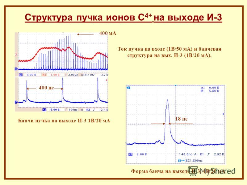 Структура пучка ионов С 4+ на выходе И-3 Ток пучка на входе (1В/50 мА) и банчевая структура на вых. И-3 (1В/20 мА). Банчи пучка на выходе И-3 1В/20 мА Форма банча на выходе И-3, 1В/20 мА 400 мА 18 нс 400 нс