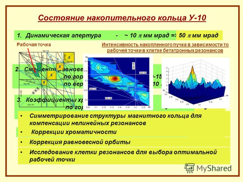 Состояние накопительного кольца У-10 1.Динамическая апертура - ~ 10 мм мрад =>50 мм мрад 2.Смещения равновесной орбиты по горизонтали- 10-15 мм => по вертикали- 5-10 мм => ~ 5 мм ~ 3 мм 3.Коэффициенты хроматичности- по горизонтали--5 => по вертикали-