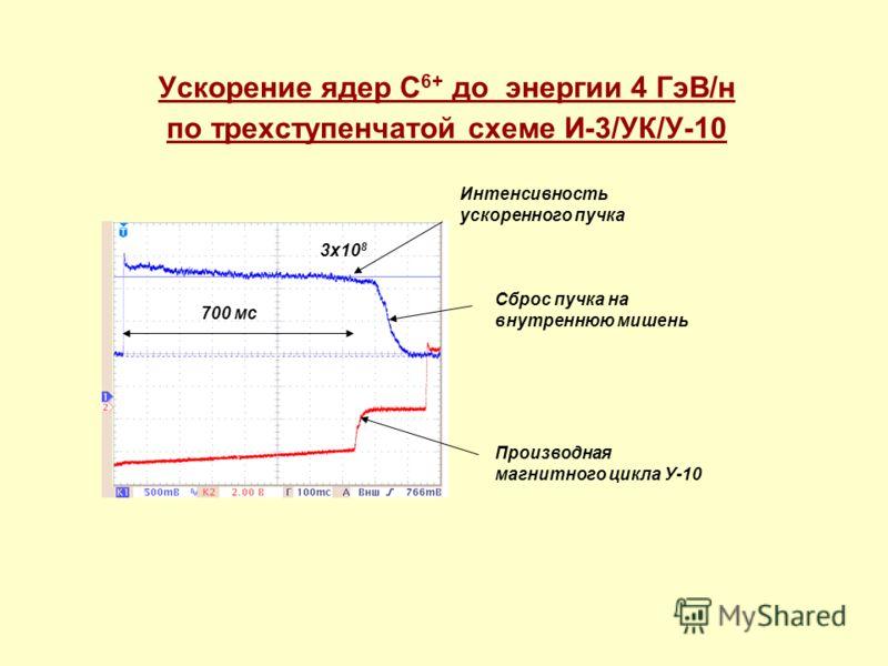 Ускорение ядер С 6+ до энергии 4 ГэВ/н по трехступенчатой схеме И-3/УК/У-10 Интенсивность ускоренного пучка Производная магнитного цикла У-10 3х10 8 Сброс пучка на внутреннюю мишень 700 мс