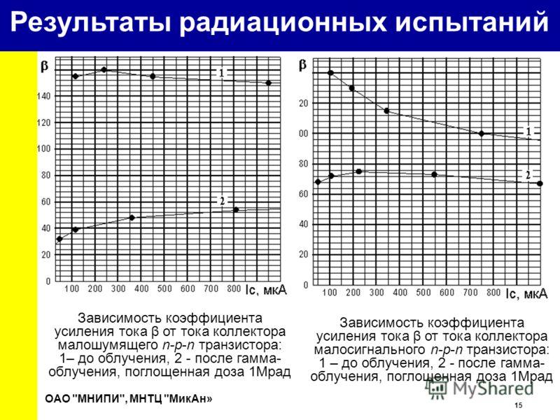 15 University Зависимость коэффициента усиления тока β от тока коллектора малошумящего n-p-n транзистора: 1– до облучения, 2 - после гамма- облучения, поглощенная доза 1Мрад Зависимость коэффициента усиления тока β от тока коллектора малосигнального