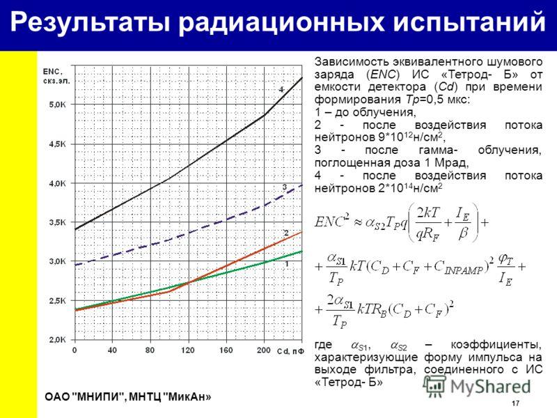 17 University Зависимость эквивалентного шумового заряда (ENC) ИС «Тетрод- Б» от емкости детектора (Cd) при времени формирования Tp=0,5 мкс: 1 – до облучения, 2 - после воздействия потока нейтронов 9*10 12 н/см 2, 3 - после гамма- облучения, поглощен