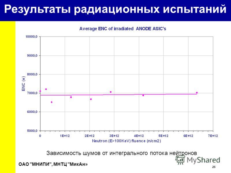 26 University Зависимость шумов от интегрального потока нейтронов ОАО МНИПИ, МНТЦ МикАн» Результаты радиационных испытаний