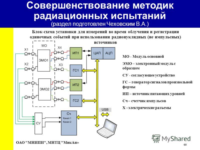 60 University Блок-схема установки для измерений во время облучения и регистрации одиночных событий при использовании радионуклидных (не импульсных) источников ОАО
