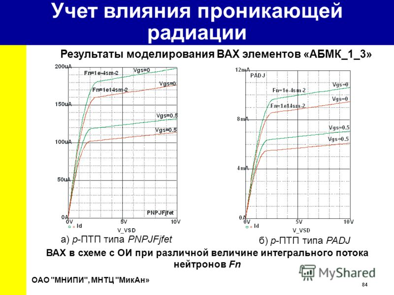 84 University ВАХ в схеме с ОИ при различной величине интегрального потока нейтронов Fn a) p-ПТП типа PNPJFjfet б) p-ПТП типа PADJ ОАО МНИПИ, МНТЦ МикАн» Результаты моделирования ВАХ элементов «АБМК_1_3» Учет влияния проникающей радиации