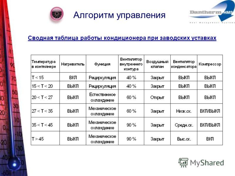 Алгоритм управления Сводная таблица работы кондиционера при заводских уставках