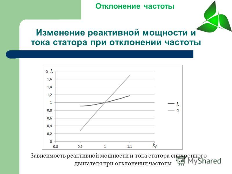 Зависимость реактивной мощности и тока статора синхронного двигателя при отклонении частоты Отклонение частоты Изменение реактивной мощности и тока статора при отклонении частоты