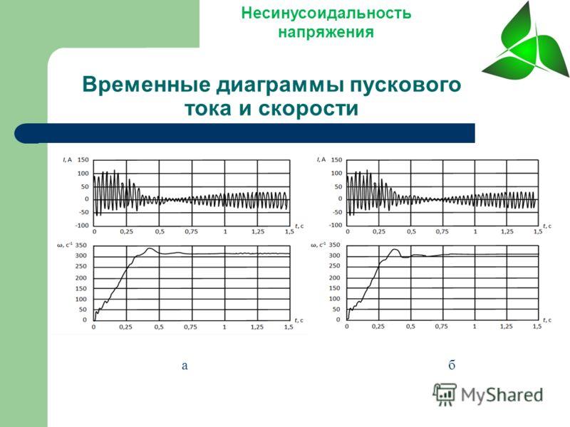 Временные диаграммы пускового тока и скорости Несинусоидальность напряжения а б