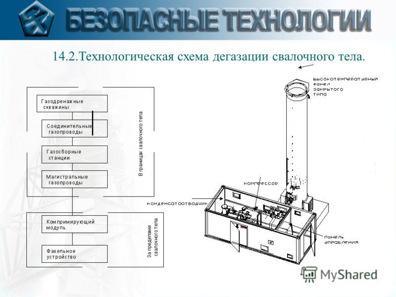 14.2.Технологическая схема дегазации свалочного тела.