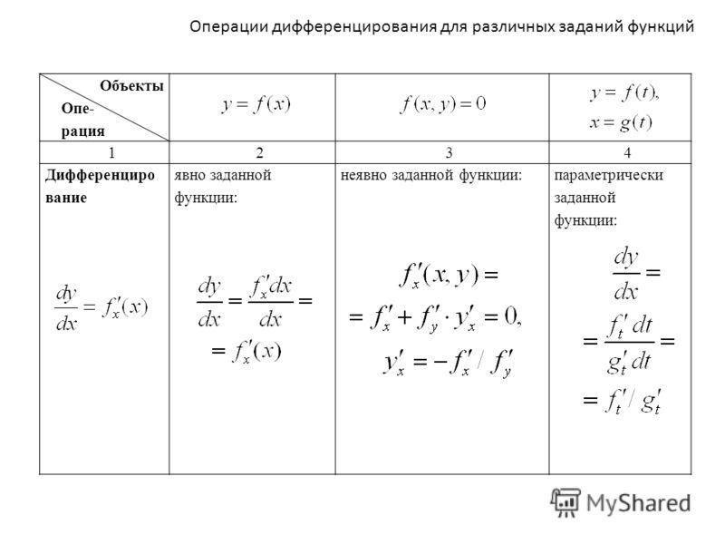 Операции дифференцирования для различных заданий функций Объекты Опе- рация 1234 Дифференциро вание явно заданной функции: неявно заданной функции:параметрически заданной функции: