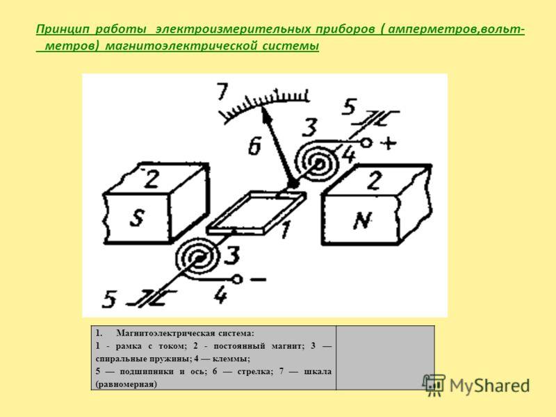 1.Магнитоэлектрическая система: 1 - рамка с током; 2 - постоянный магнит; 3 спиральные пружины; 4 клеммы; 5 подшипники и ось; 6 стрелка; 7 шкала (равномерная) Принцип работы электроизмерительных приборов ( амперметров,вольт- метров) магнитоэлектричес