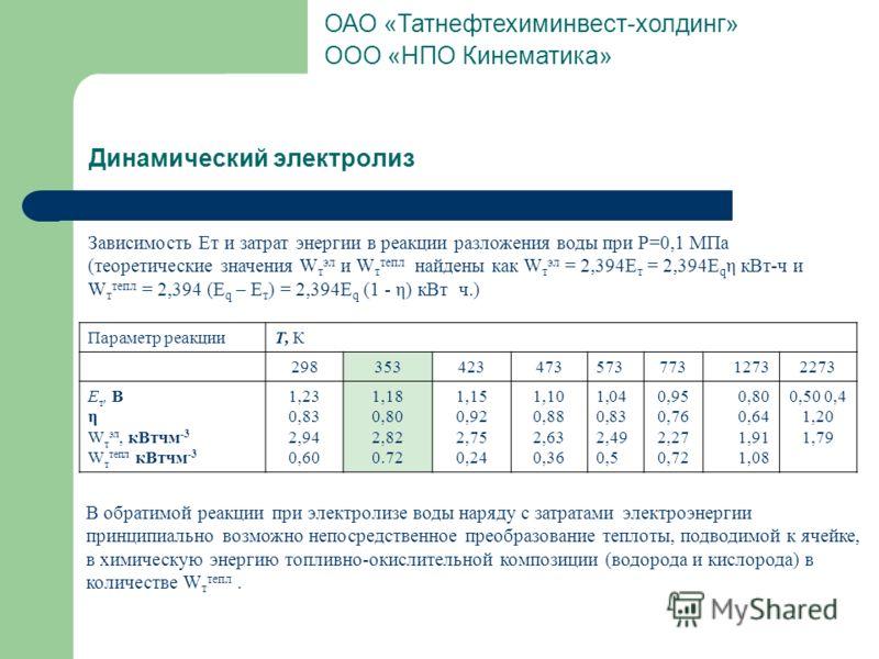 Динамический электролиз Зависимость Ет и затрат энергии в реакции разложения воды при Р=0,1 МПа (теоретические значения W т эл и W т тепл найдены как W т эл = 2,394Е т = 2,394Е q η кВт-ч и W т тепл = 2,394 (Е q – Е т ) = 2,394Е q (1 - η) кВт ч.) Пара