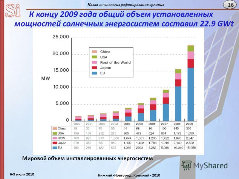 6-9 июля 2010 Нижний -Новгород, Кремний - 2010 Новая технология рафинирования кремния 16 К концу 2009 года общий объем установленных мощностей солнечных энергосистем составил 22.9 GWt Мировой объем инсталлированных энергосистем