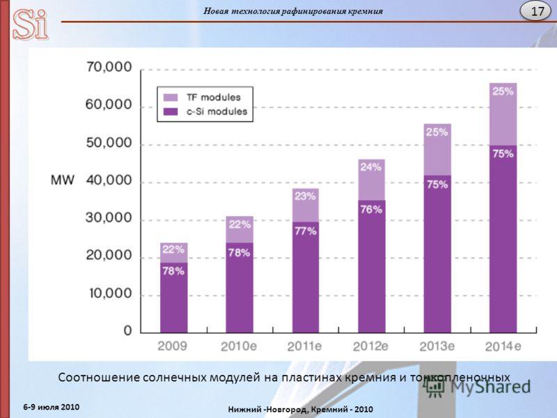 6-9 июля 2010 Нижний -Новгород, Кремний - 2010 Новая технология рафинирования кремния 17 Соотношение солнечных модулей на пластинах кремния и тонкопленочных