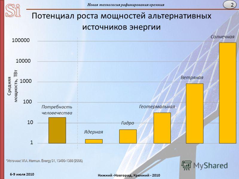 6-9 июля 2010 Нижний -Новгород, Кремний - 2010 Новая технология рафинирования кремния 2 Потенциал роста мощностей альтернативных источников энергии 1 1010 100 1000 10000 100000 Гидро Геотермальная Ветряная Солнечная *Источник: W.A. Herman. Energy 31,