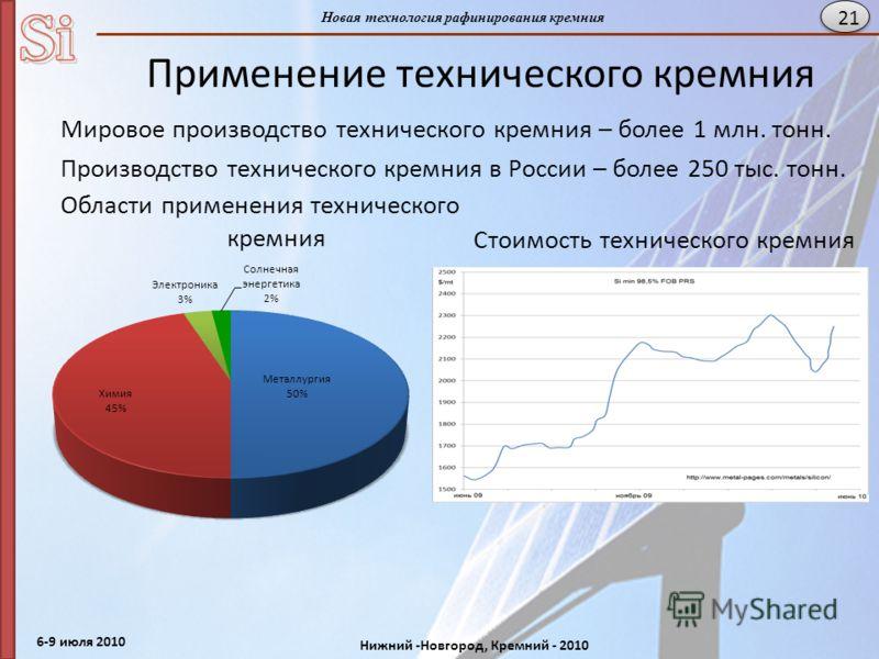 6-9 июля 2010 Нижний -Новгород, Кремний - 2010 Новая технология рафинирования кремния 21 Применение технического кремния Мировое производство технического кремния – более 1 млн. тонн. Производство технического кремния в России – более 250 тыс. тонн.