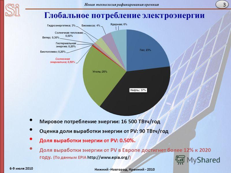6-9 июля 2010 Нижний -Новгород, Кремний - 2010 Новая технология рафинирования кремния 3 Мировое потребление энергии: 16 500 TВтч/год Оценка доли выработки энергии от PV: 90 TВтч/год Доля выработки энергии от PV: 0.50%. Доля выработки энергии от PV в