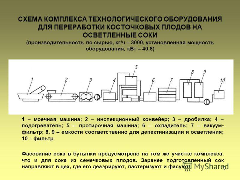 9 СХЕМА КОМПЛЕКСА ТЕХНОЛОГИЧЕСКОГО ОБОРУДОВАНИЯ ДЛЯ ПЕРЕРАБОТКИ КОСТОЧКОВЫХ ПЛОДОВ НА ОСВЕТЛЕННЫЕ СОКИ (производительность по сырью, кг/ч – 3000, установленная мощность оборудования, кВт – 40,8) 1 – моечная машина; 2 – инспекционный конвейер; 3 – дро