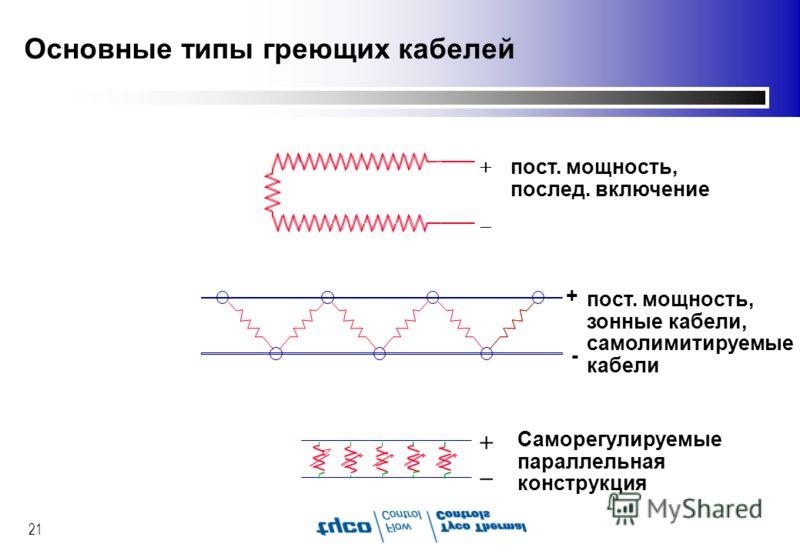 21 Основные типы греющих кабелей + - пост. мощность, послед. включение пост. мощность, зонные кабели, самолимитируемые кабели Саморегулируемые параллельная конструкция