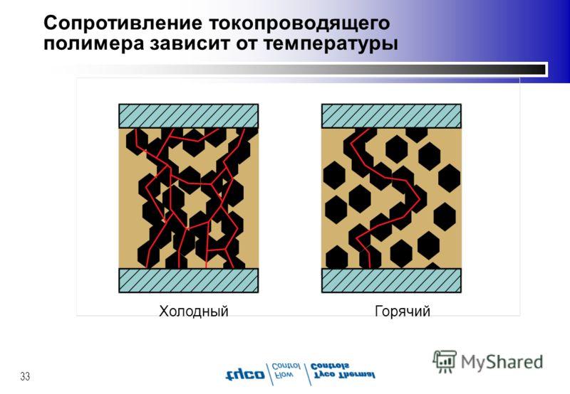 33 Сопротивление токопроводящего полимера зависит от температуры ХолодныйГорячий