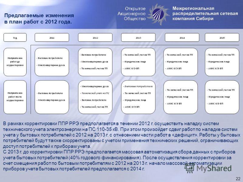 Предлагаемые изменения в план работ с 2012 года. 22 В рамках корректировки ППР РРЭ предполагается в течении 2012 г. осуществить наладку систем технического учета электроэнергии на ПС 110-35 кВ. При этом произойдет сдвиг работ по наладке систем учета