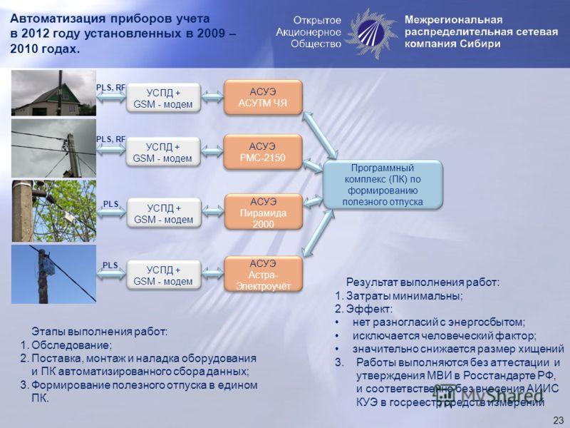 Автоматизация приборов учета в 2012 году установленных в 2009 – 2010 годах. 23 АСУЭ АСУТМ ЧЯ АСУЭ АСУТМ ЧЯ Программный комплекс (ПК) по формированию полезного отпуска УСПД + GSM - модем УСПД + GSM - модем PLS, RF УСПД + GSM - модем УСПД + GSM - модем