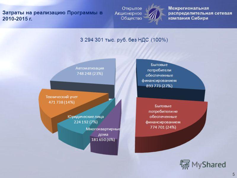 Затраты на реализацию Программы в 2010-2015 г. 5 3 294 301 тыс. руб. без НДС (100%)