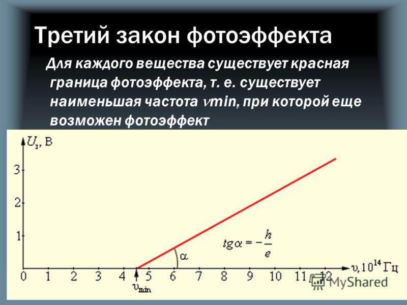 Третий закон фотоэффекта Для каждого вещества существует красная граница фотоэффекта, т. е. существует наименьшая частота min, при которой еще возможен фотоэффект