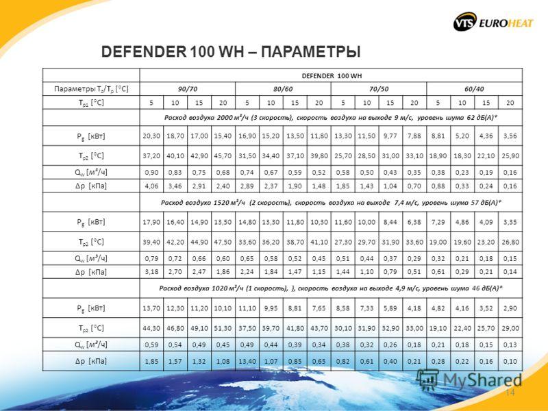 DEFENDER 100 WH – ПАРАМЕТРЫ DEFENDER 100 WH Параметры T z /T p [°C] 90/7080/6070/5060/40 T p1 [°C] 5101520510152051015205101520 Расход воздуха 2000 м³/ч (3 скорость), скорость воздуха на выходе 9 м/с, уровень шума 62 дБ(А)* P g [кВт] 20,3018,7017,001