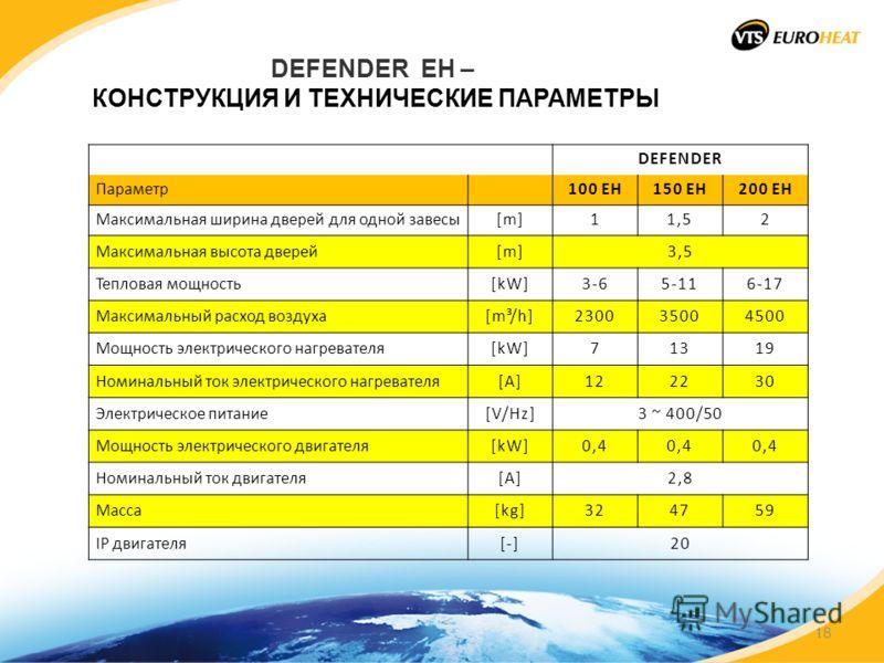 DEFENDER EH – КОНСТРУКЦИЯ И ТЕХНИЧЕСКИЕ ПАРАМЕТРЫ DEFENDER Параметр100 EH150 EH200 EH Максимальная ширина дверей для одной завесы[m]11,52 Максимальная высота дверей[m]3,5 Тепловая мощность[kW]3-65-116-17 Максимальный расход воздуха[m³/h]230035004500