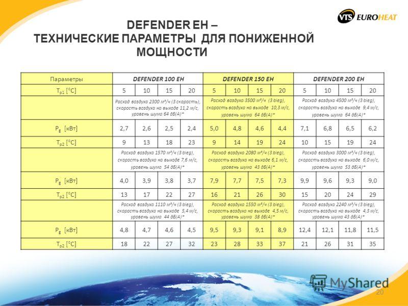 DEFENDER EH – ТЕХНИЧЕСКИЕ ПАРАМЕТРЫ ДЛЯ ПОНИЖЕННОЙ МОЩНОСТИ Параметры DEFENDER 100 EHDEFENDER 150 EHDEFENDER 200 EH T p1 [°C] 510152051015205101520 Расход воздуха 2300 м³/ч (3 скорость), скорость воздуха на выходе 11,2 м/с, уровень шума 64 дБ(A)* Рас